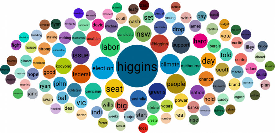 The election call boosts public discussion about Higgins