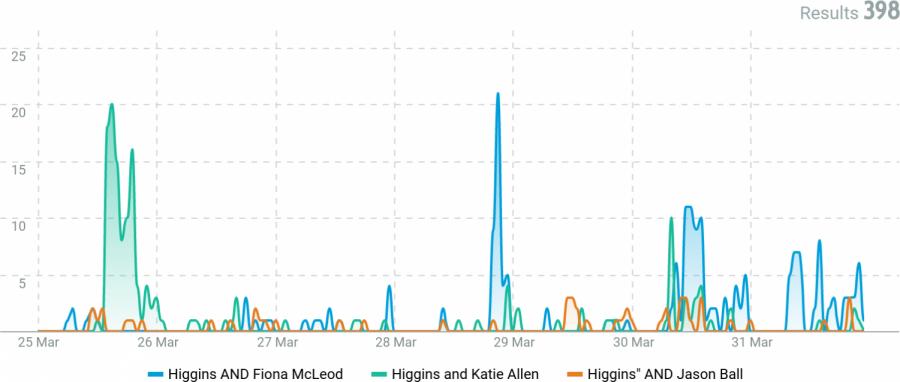 A data snapshot of Higgins – Last week in March